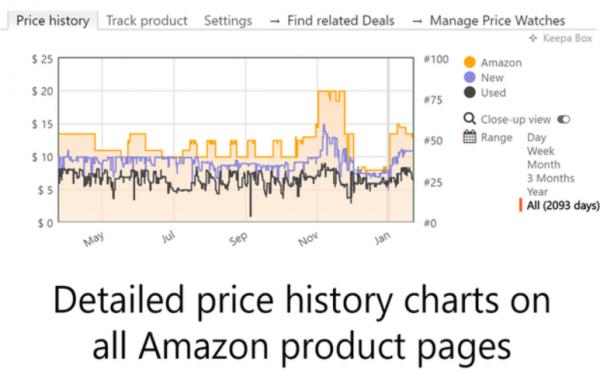 Best Amazon Price Trackers 2020 4
